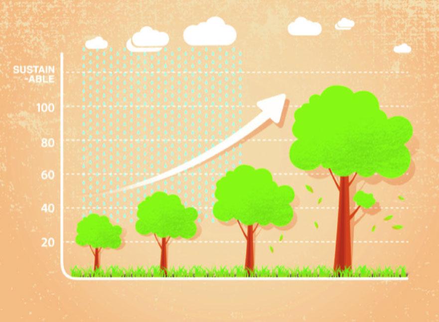 sustainable-region